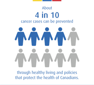 4 in 10 cancer cases can be prevented.