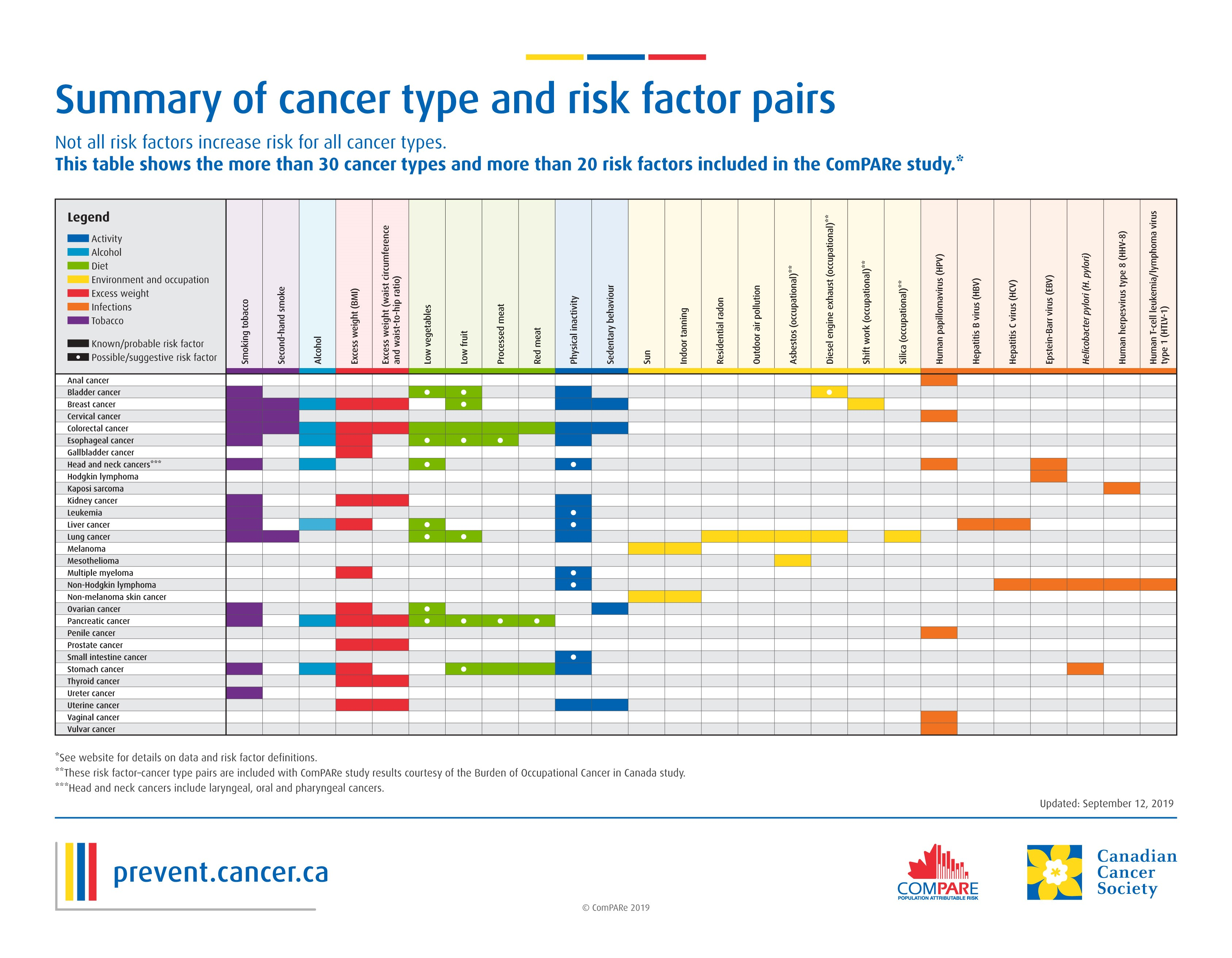 Explore The Compare Cancer Study Data With Interactive Tools